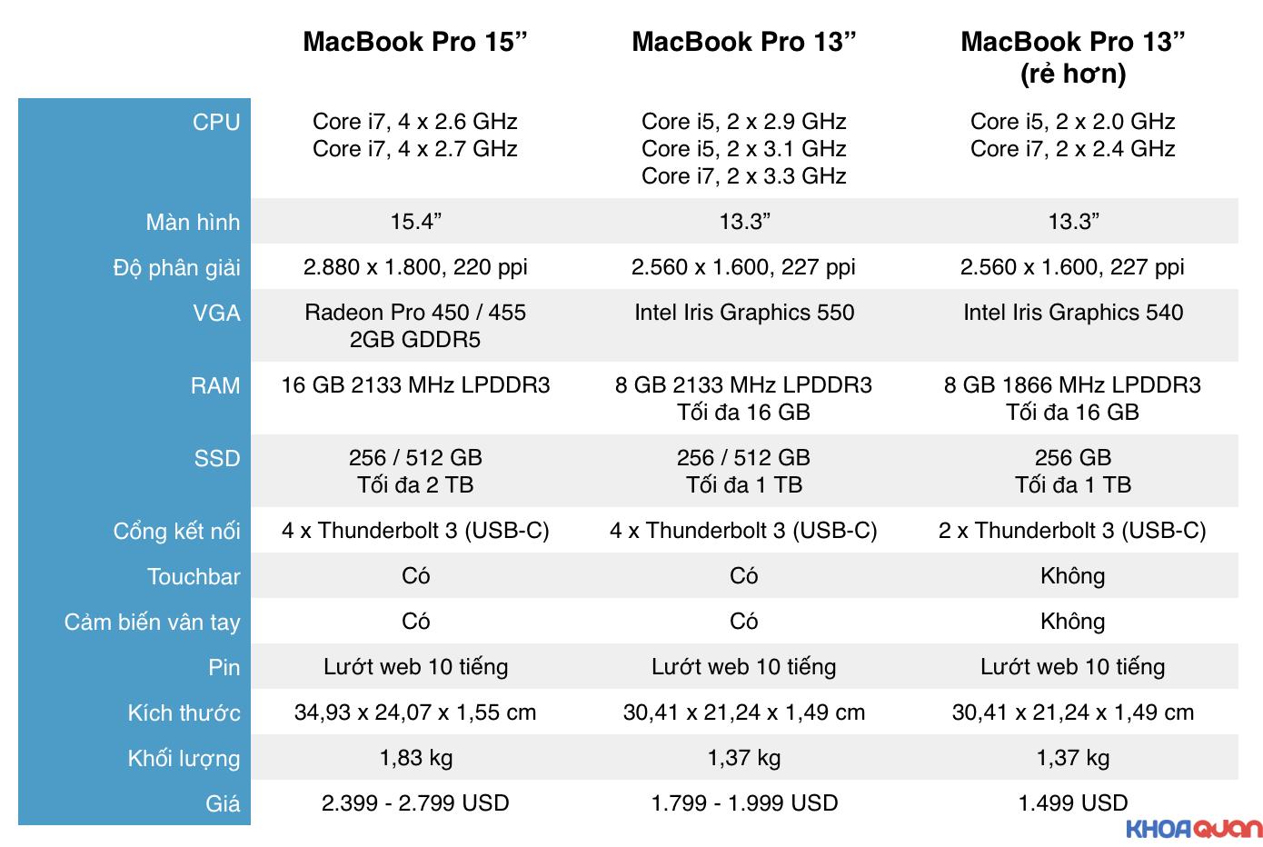 macbook-pro-2017-thiet-ke-lot-xac-va-manh-me-4