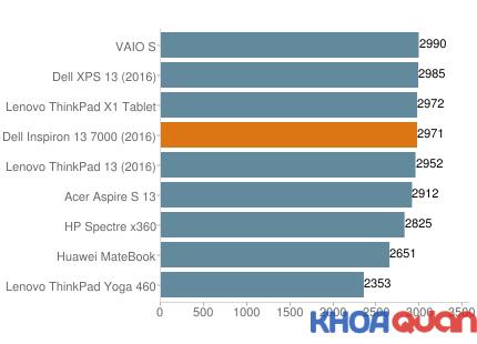 danh-hieu-nang-lam-viec-cua-dong-laptop-dell-inspiron-137000.2