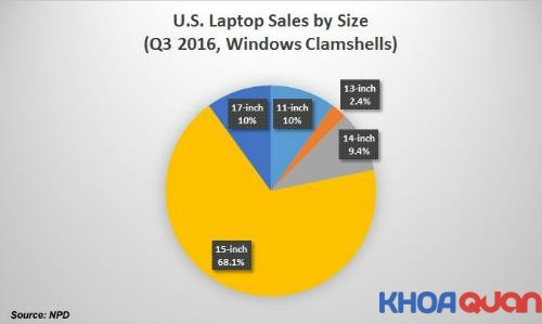 phan-tich-nhung-uu-va-nhuoc-khi-su-dung-laptop-15-inch