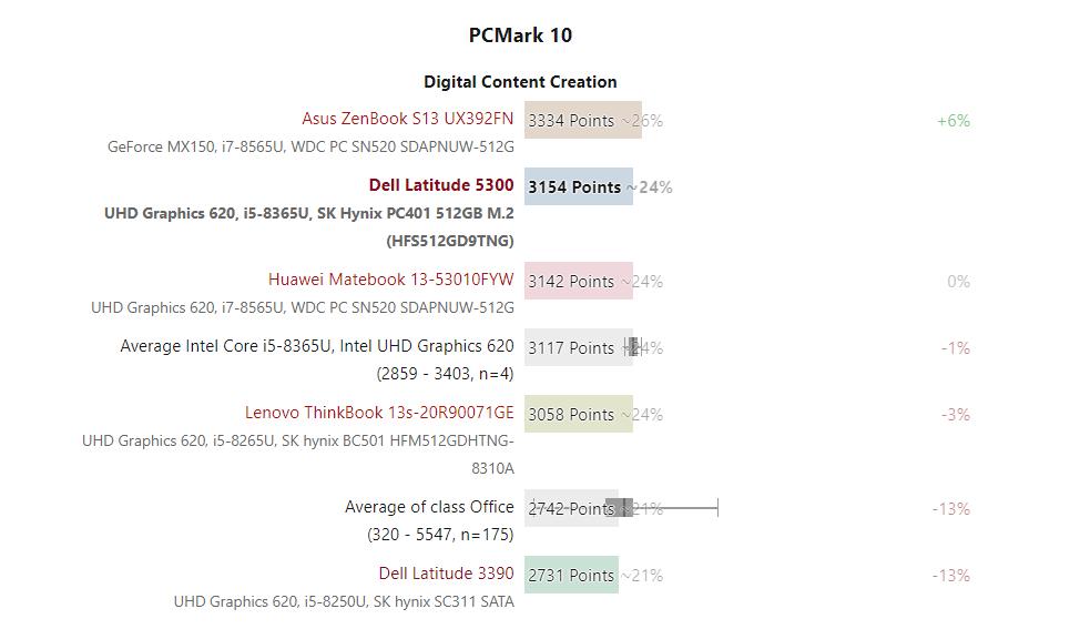 hiệu năng cpu của Dell 5300