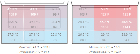 nhiệt độ của Latitude 5300