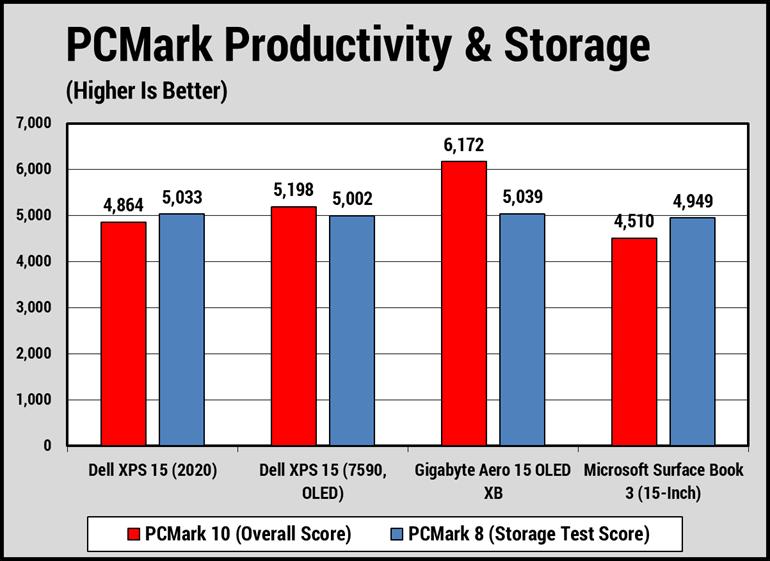 Kiểm tra hiệu suất, lưu trữ và xử lý chạy đa phương tiện