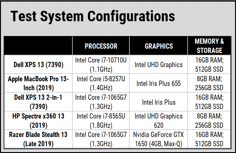 hiệu suất hoạt động của Dell XPS 7390