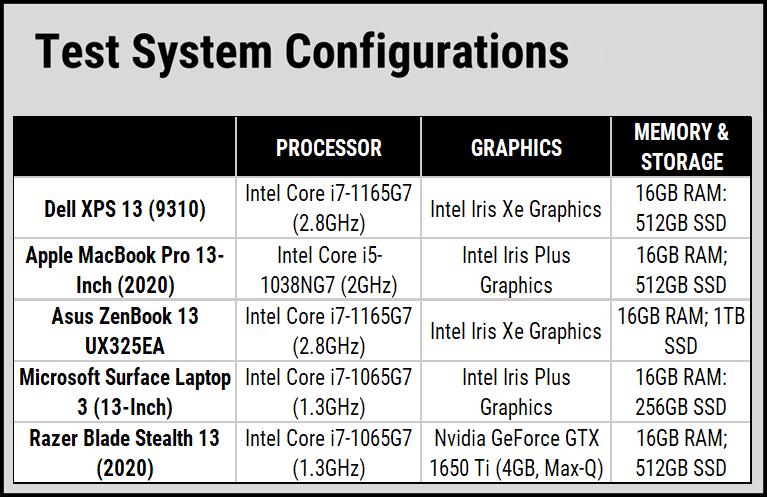 Hiệu suất hoạt động của laptop Dell XPS 13 9310