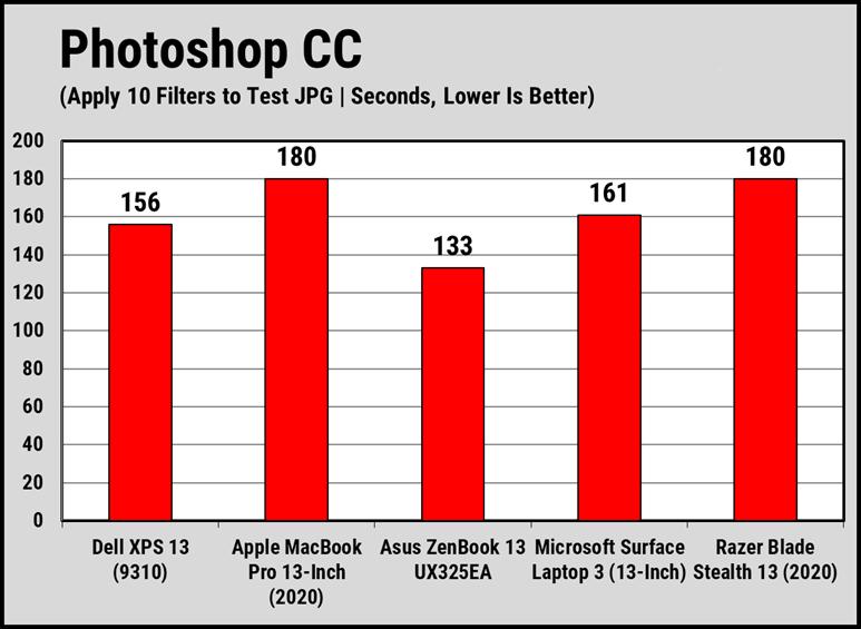 Đánh giá hiệu năng CPU