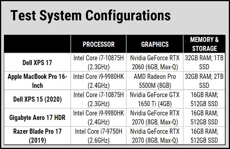 Hiệu suất hoạt động của laptop Dell XPS 9700