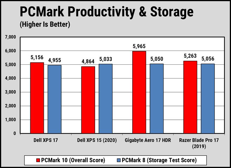 Hiệu năng xử lý CPU của Dell XPS 9700