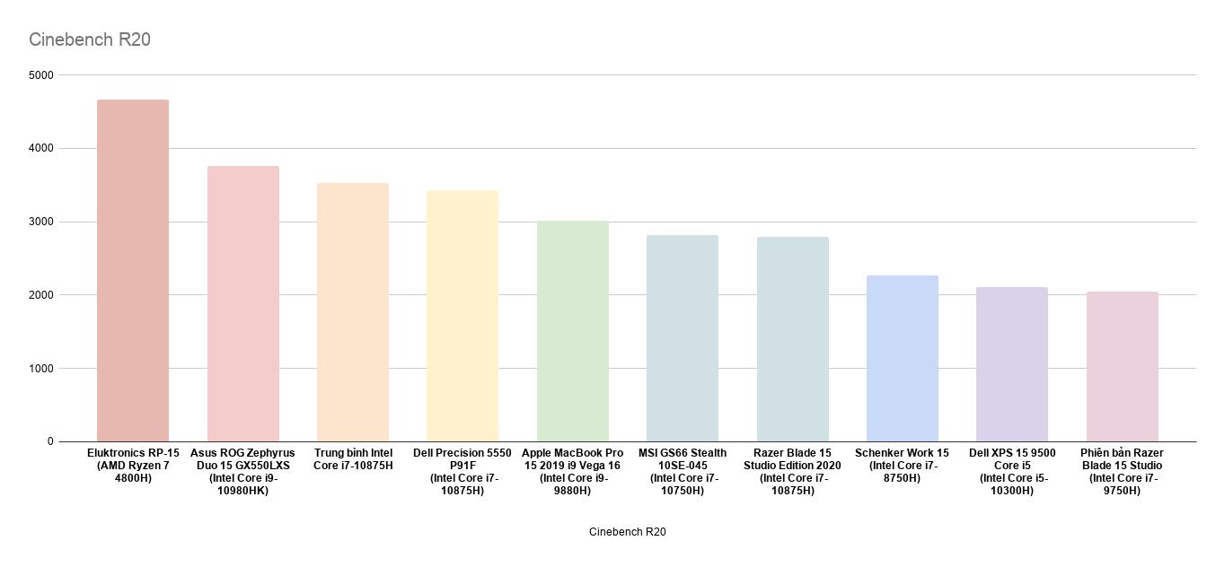 Biểu đồ so sánh hiệu suất máy với một số dòng trạm khác hiện nay:
