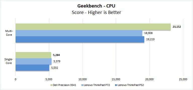 Điểm chuẩn hiệu suất trên Geekbench 4