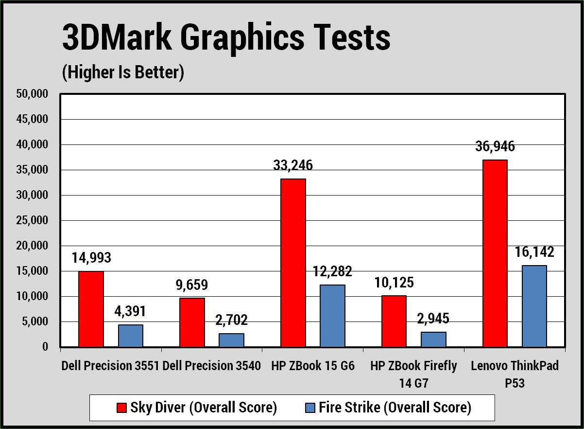 Đánh giá về đồ họa của Dell Precision 15 inch 3551