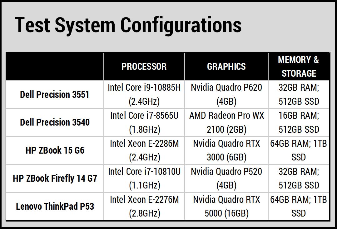 Hiệu suất hoạt động máy tính xách tay Dell Precision 15 inch 3551