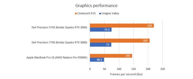 hiệu suất hoạt động của laptop Dell Precision 5750
