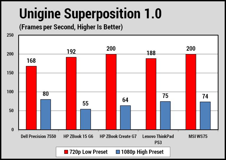 Kiểm tra về đồ họa trên Dell Precision 7550