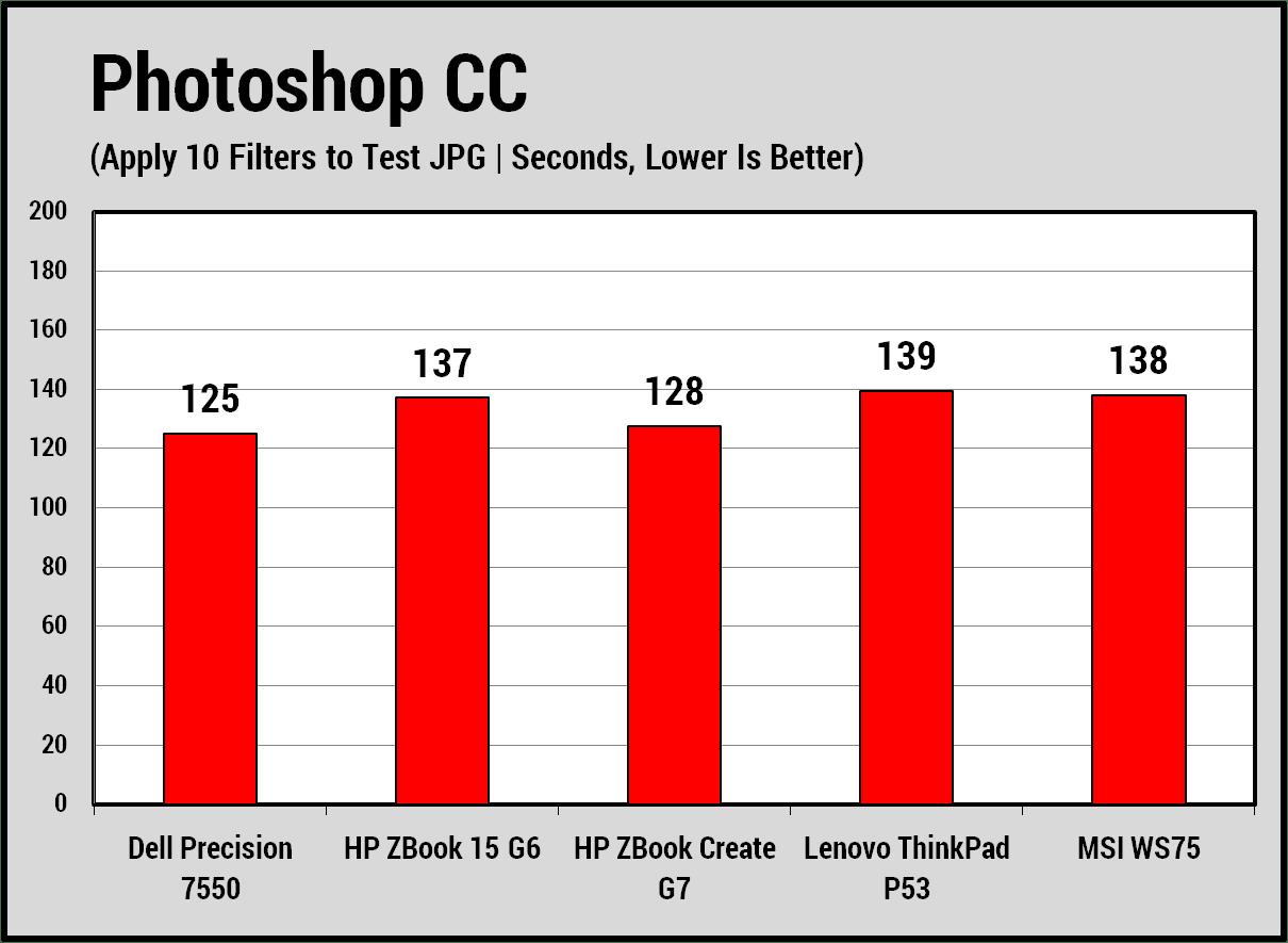 Kiểm tra về hiệu suất của bộ vi xử lý