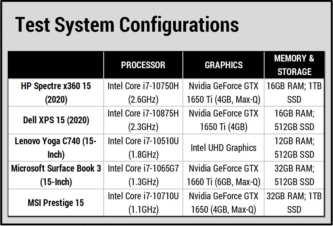 Đánh giá về hiệu suất của laptop HP Spectre x360 15(2020)