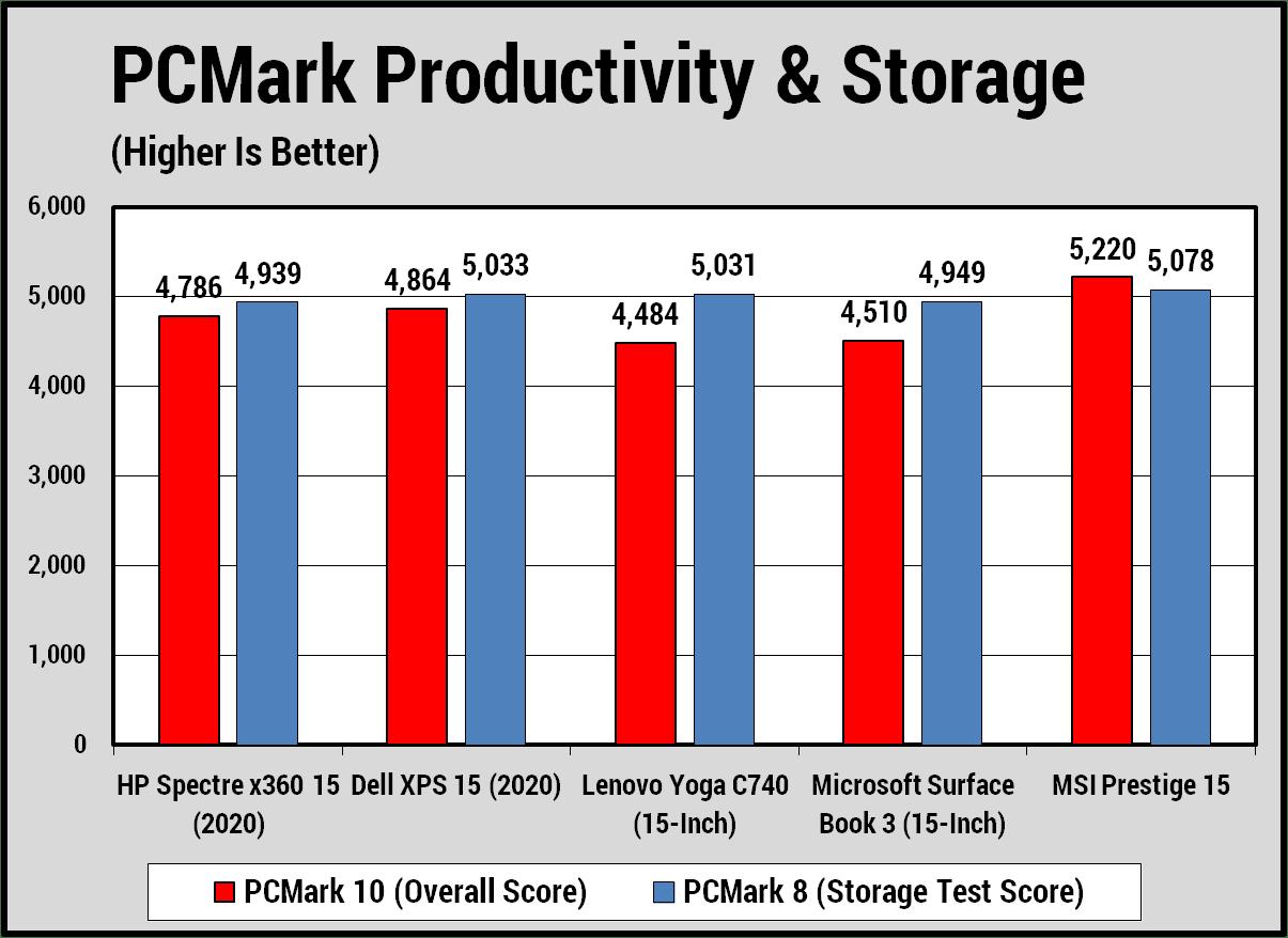 Hiệu suất bộ vi xử lý và khả năng lưu trữ của Spectre x360 15(2020)