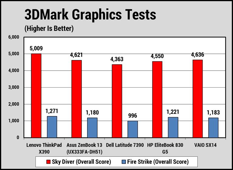 Kiểm tra về hiệu suất đồ họa Lenovo X390