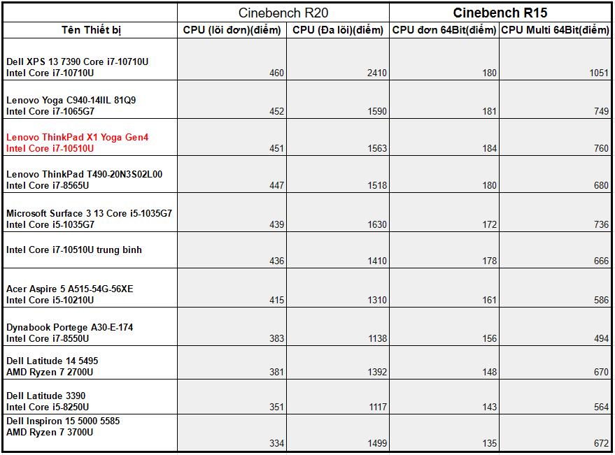 so sánh Hiệu suất bộ vi xử lý Intel Core i7-10510U