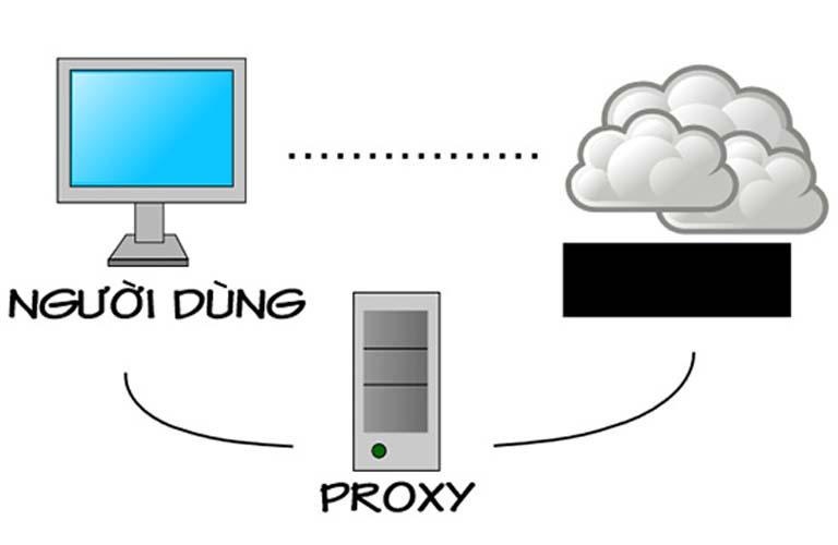 Cách mà Proxy hoạt động sẽ làm bạn hiểu được vì sao lại xuất hiện lỗi Proxy